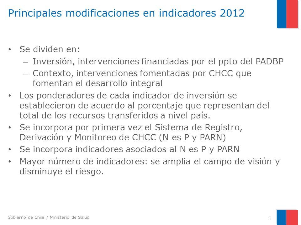 Principales modificaciones en indicadores 2012
