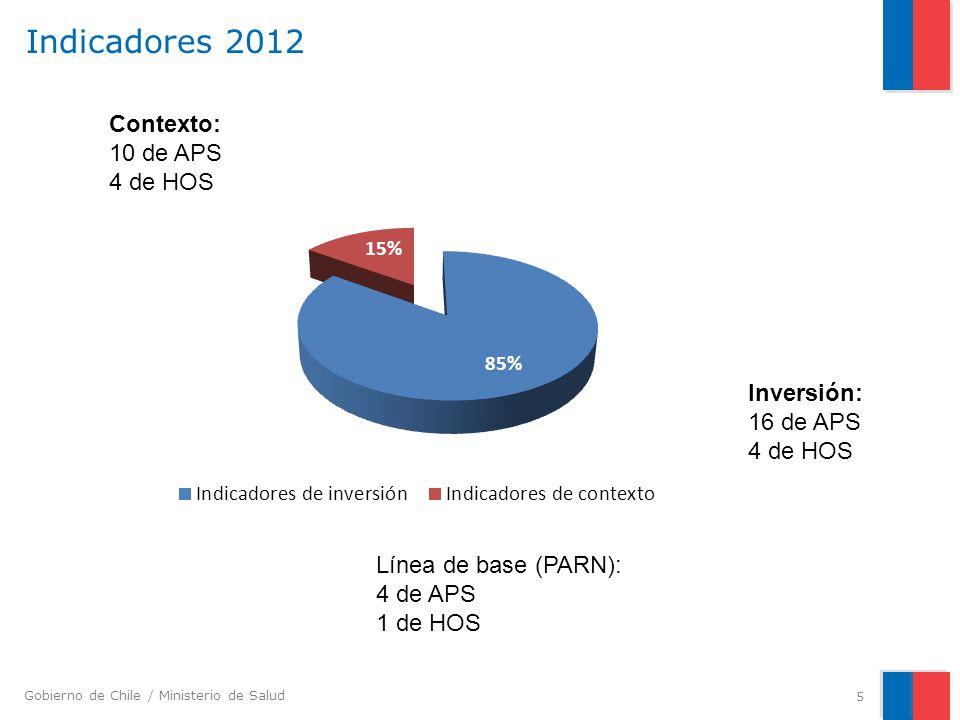 Indicadores 2012 Contexto: 10 de APS 4 de HOS Inversión: 16 de APS