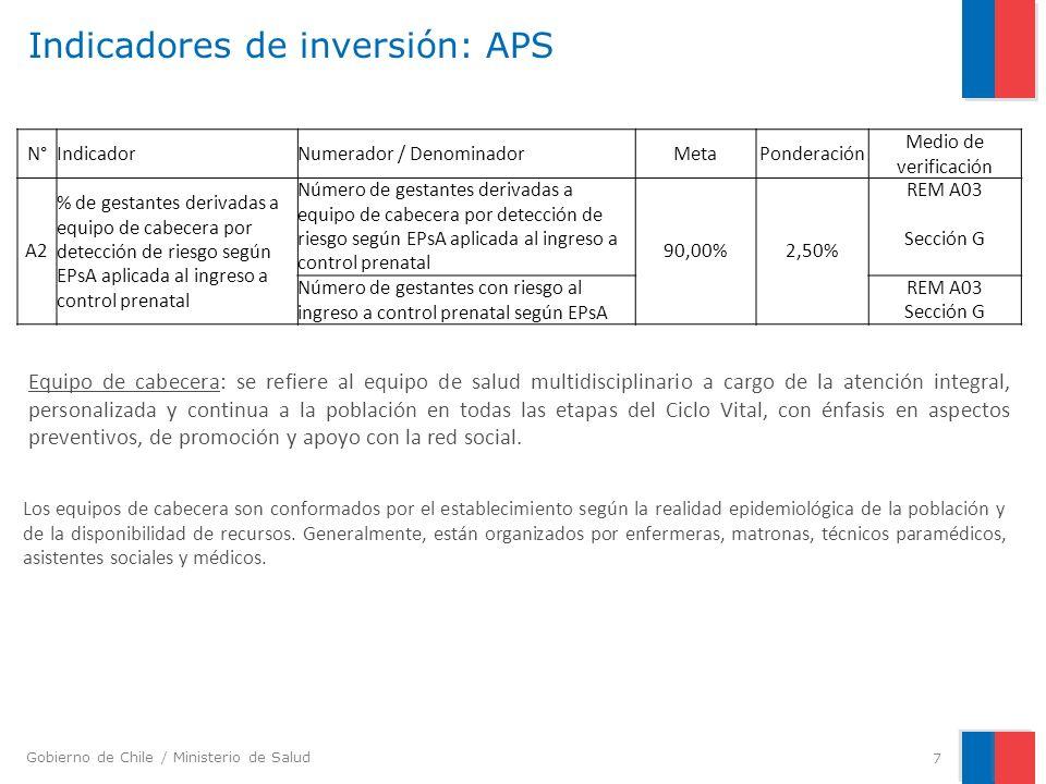 Indicadores de inversión: APS