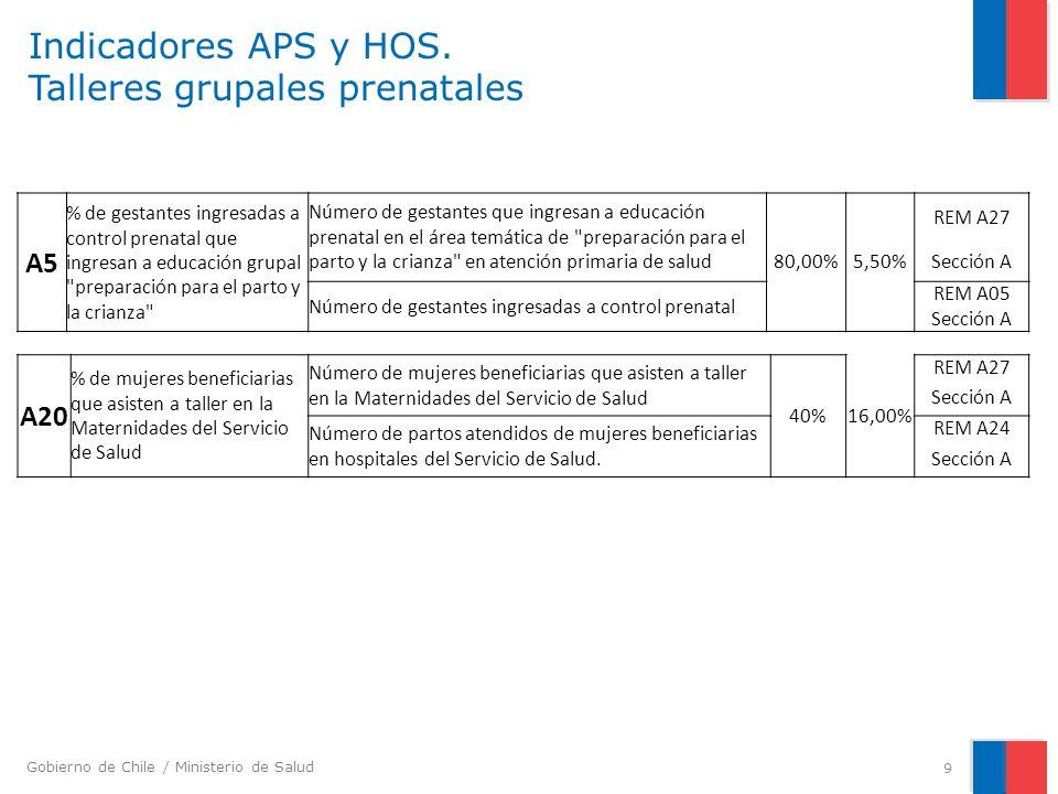 Indicadores APS y HOS. Talleres grupales prenatales