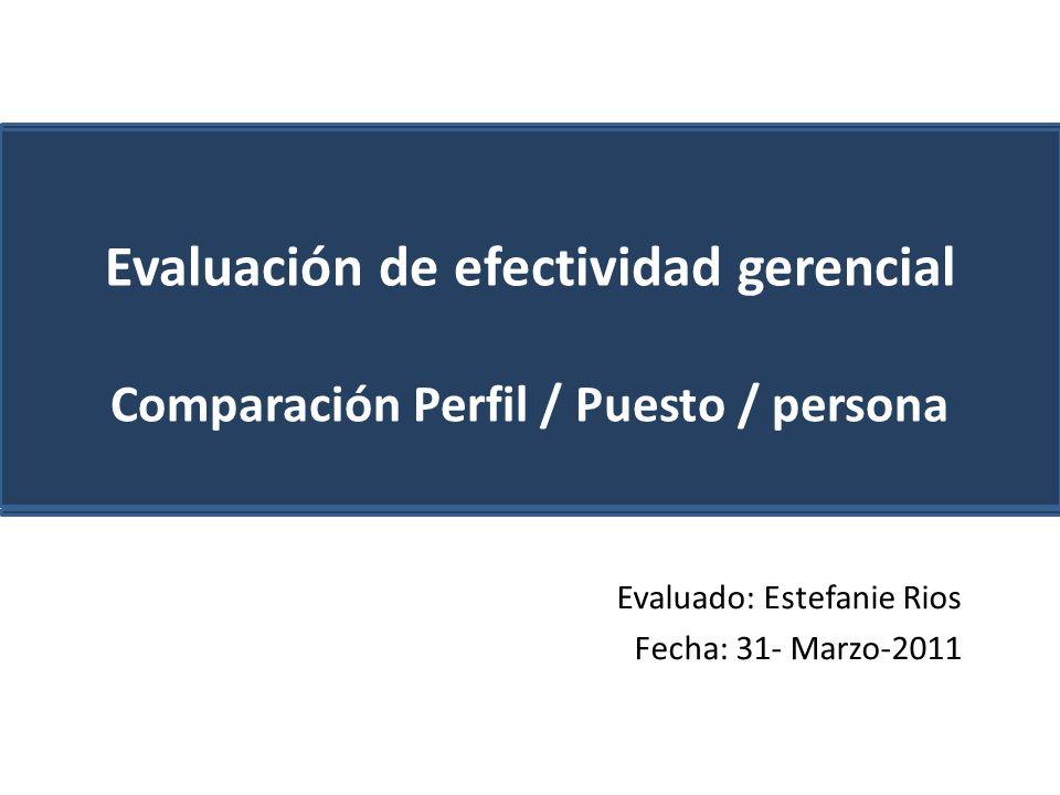 Evaluado: Estefanie Rios Fecha: 31- Marzo-2011