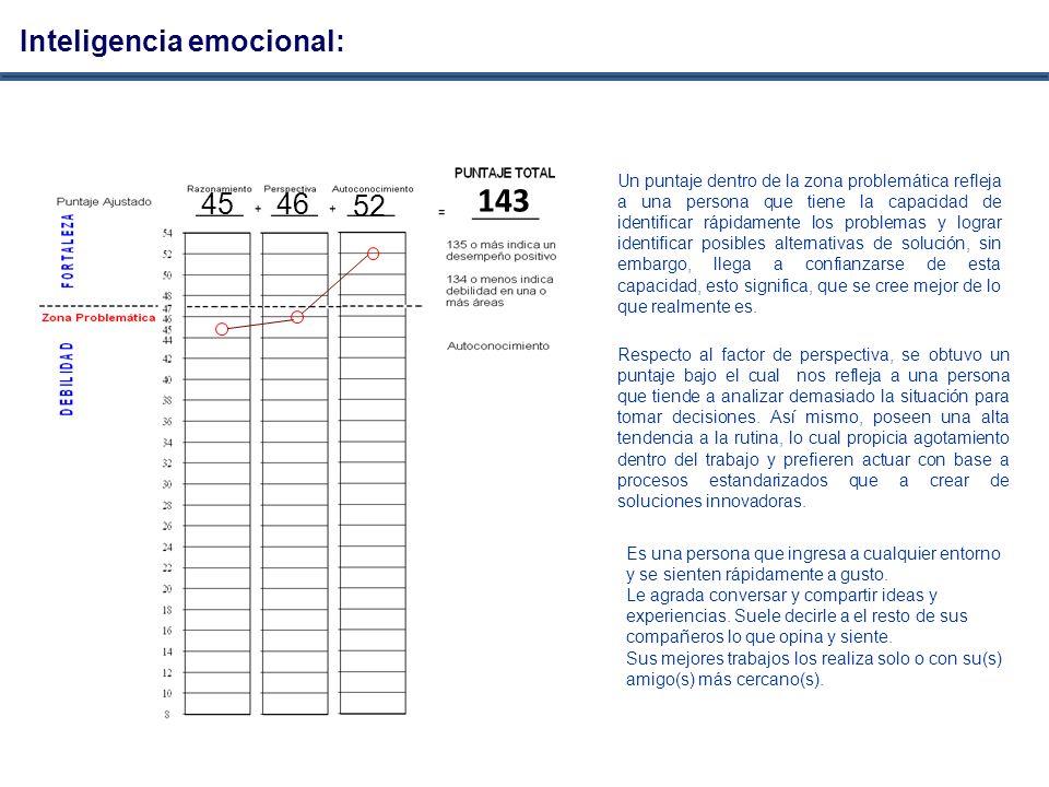 143 Inteligencia emocional: 45 46 52