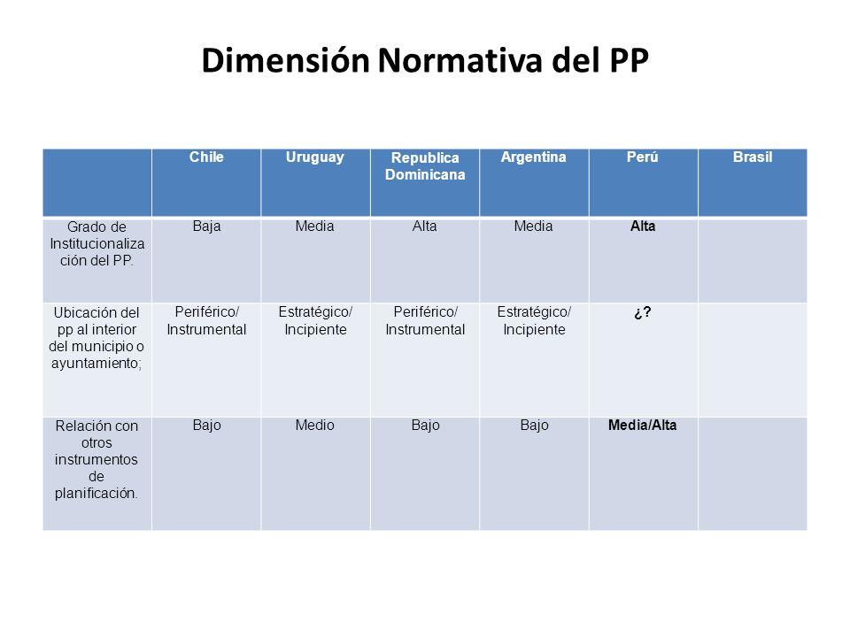 Dimensión Normativa del PP