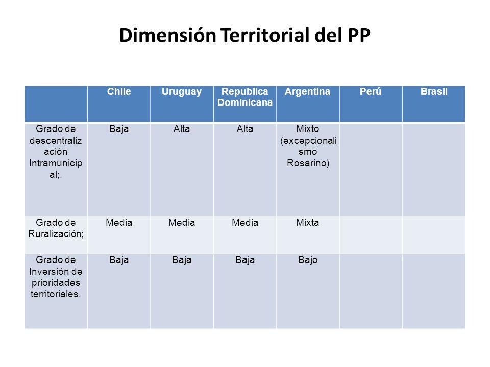 Dimensión Territorial del PP