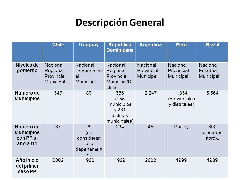 Número de Municipios con PP al año 2011 Año inicio del primer caso PP