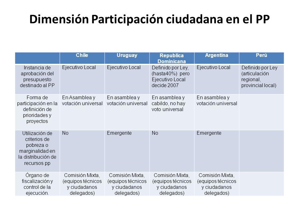Dimensión Participación ciudadana en el PP