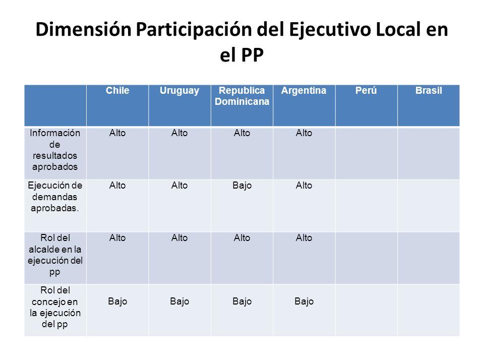 Dimensión Participación del Ejecutivo Local en el PP
