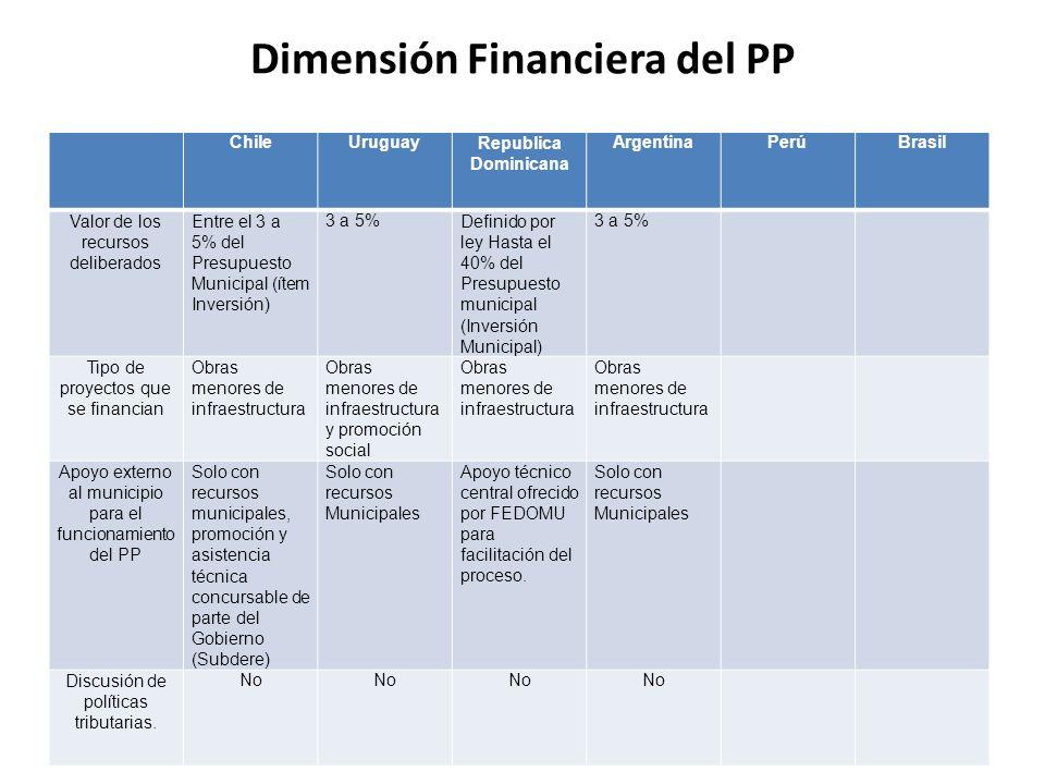 Dimensión Financiera del PP