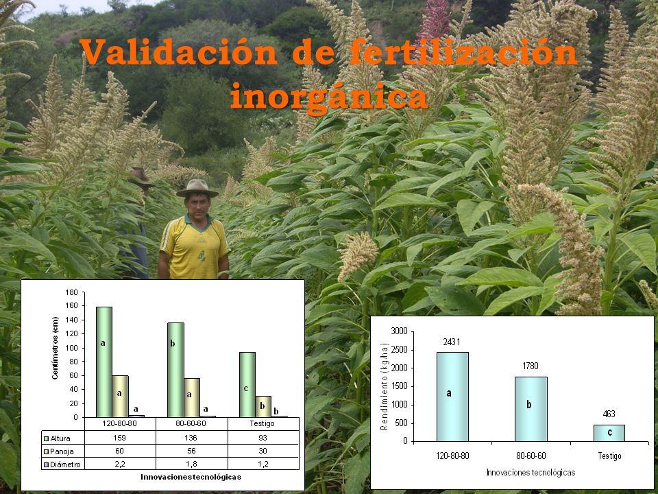 Validación de fertilización inorgánica