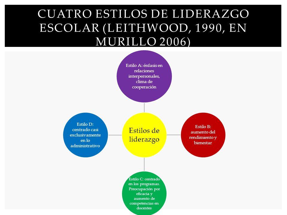 Cuatro estilos de liderazgo escolar (Leithwood, 1990, en Murillo 2006)