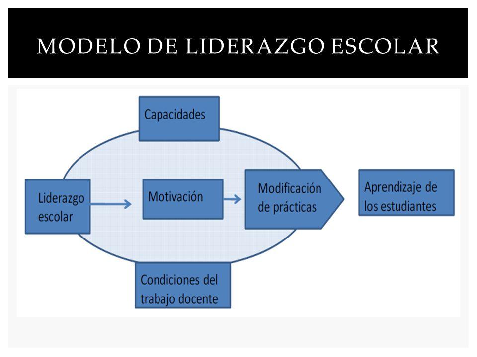 Modelo de liderazgo escolar