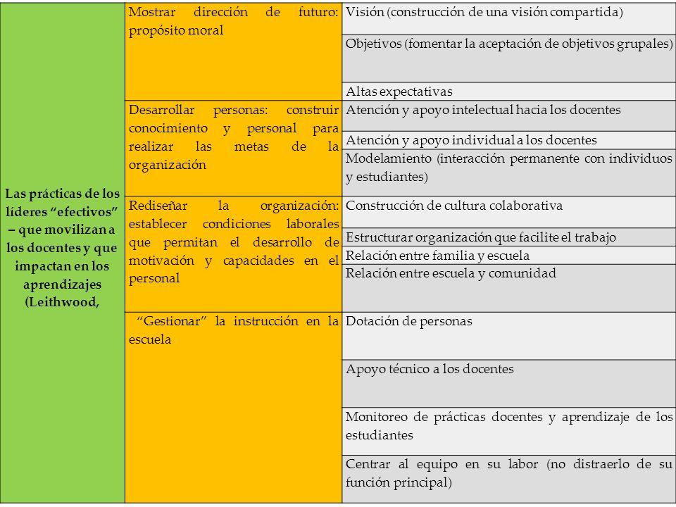 Las prácticas de los líderes efectivos – que movilizan a los docentes y que impactan en los aprendizajes (Leithwood,