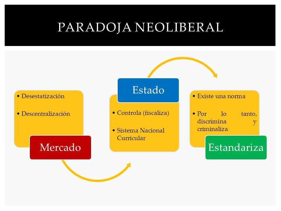Paradoja Neoliberal Mercado Estado Estandariza Desestatización