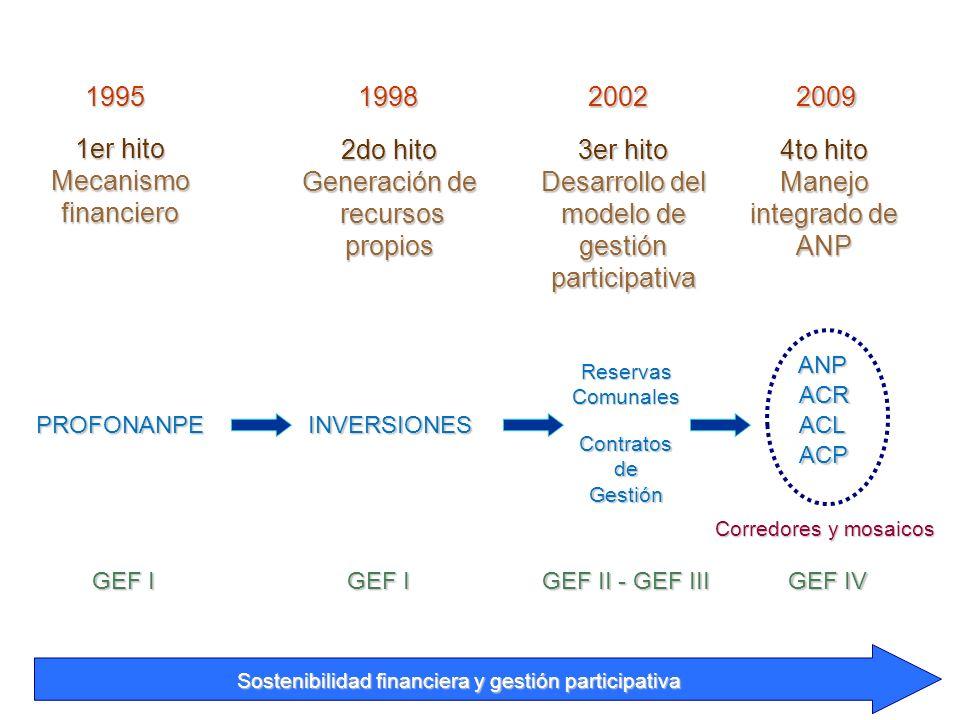 Desarrollo del modelo de gestión participativa 4to hito