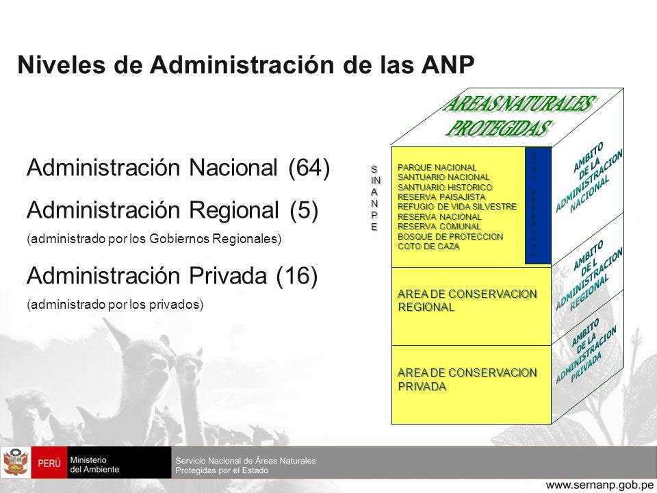 Niveles de Administración de las ANP
