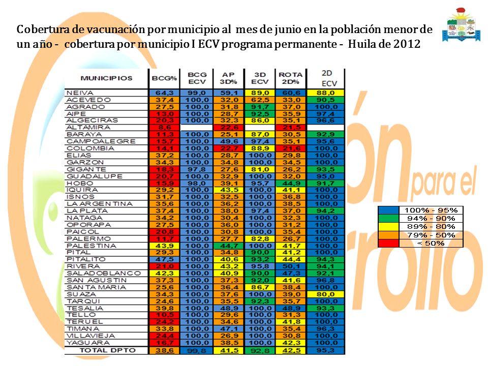 Cobertura de vacunación por municipio al mes de junio en la población menor de un año - cobertura por municipio I ECV programa permanente - Huila de 2012