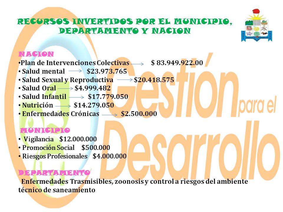 RECURSOS INVERTIDOS POR EL MUNICIPIO, DEPARTAMENTO Y NACION