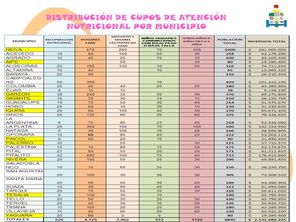 DISTRIBUCIÓN DE CUPOS DE ATENCIÓN NUTRICIONAL POR MUNICIPIO
