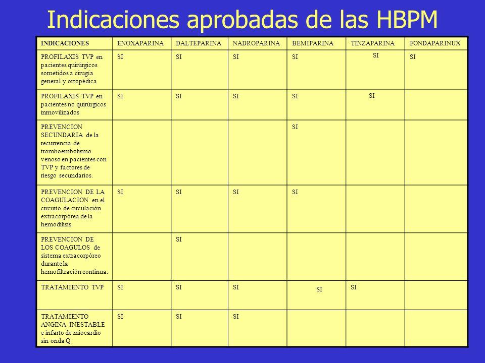 Indicaciones aprobadas de las HBPM