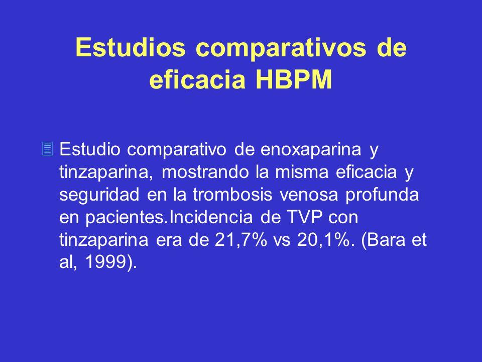 Estudios comparativos de eficacia HBPM