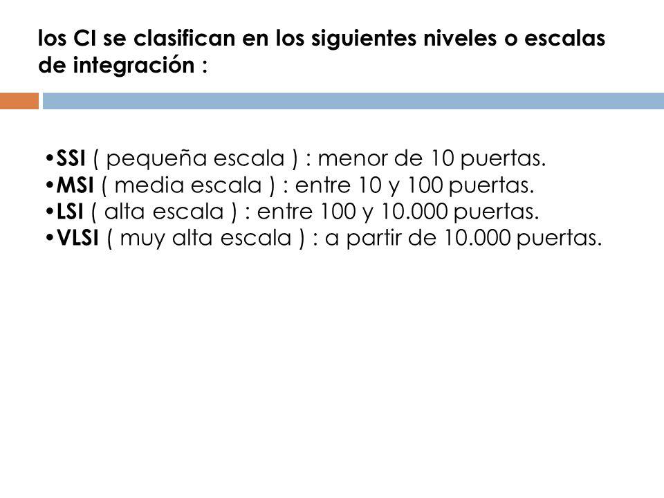 los CI se clasifican en los siguientes niveles o escalas de integración :
