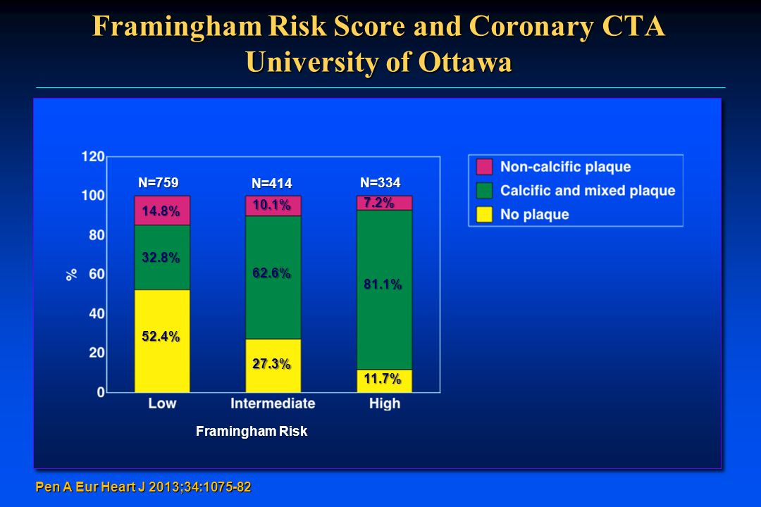Framingham Risk Score and Coronary CTA University of Ottawa