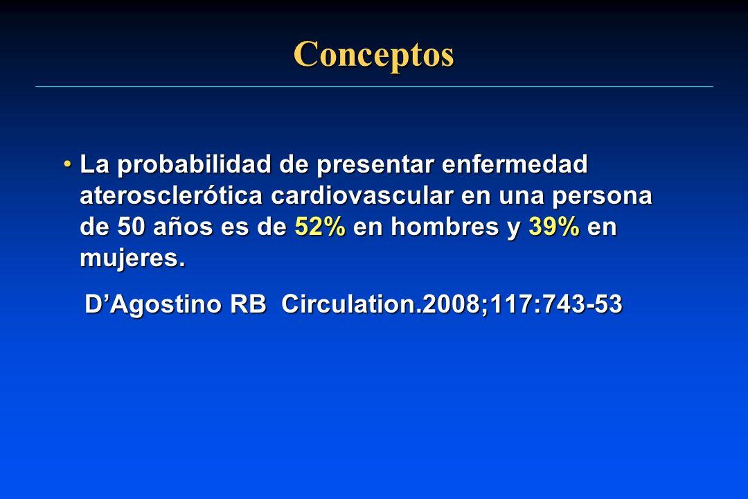 Conceptos La probabilidad de presentar enfermedad aterosclerótica cardiovascular en una persona de 50 años es de 52% en hombres y 39% en mujeres.