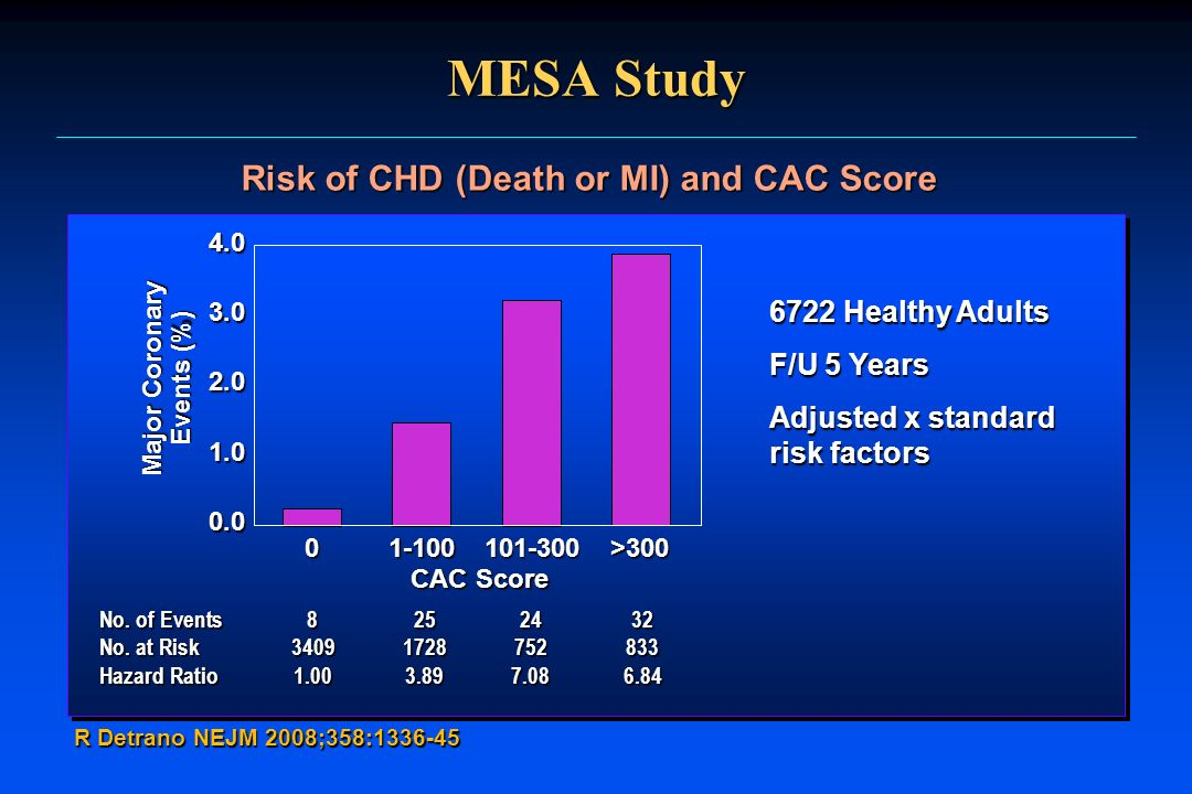 Risk of CHD (Death or MI) and CAC Score Major Coronary Events (%)