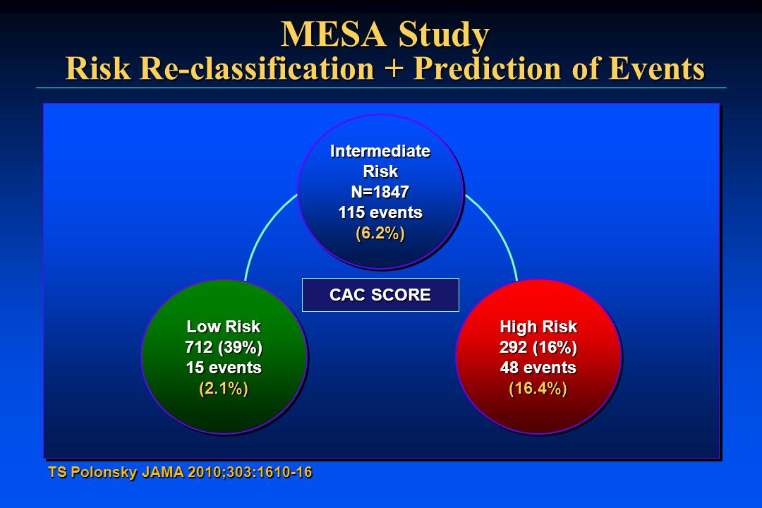 MESA Study Risk Re-classification + Prediction of Events