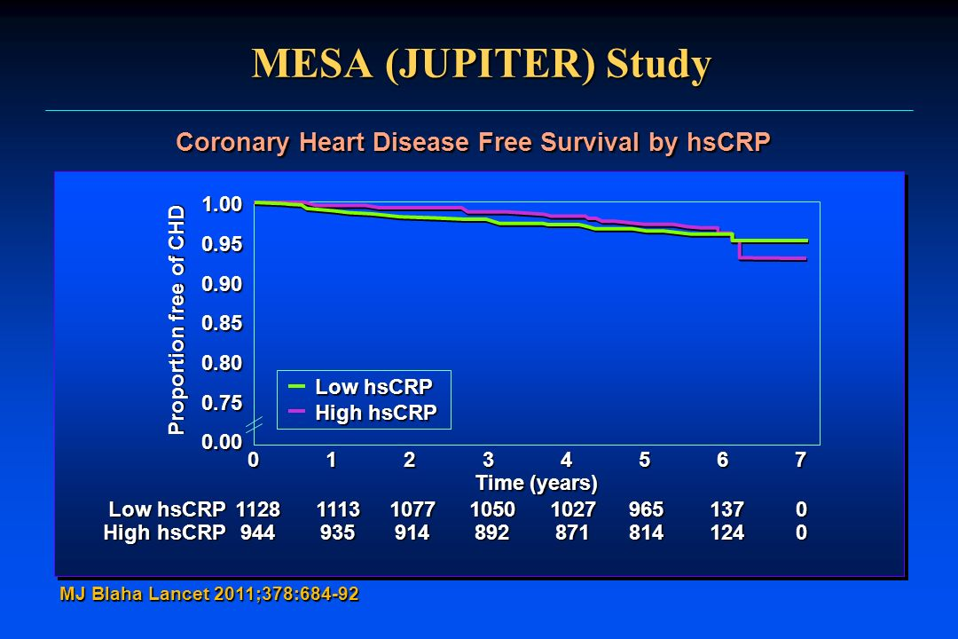 Coronary Heart Disease Free Survival by hsCRP