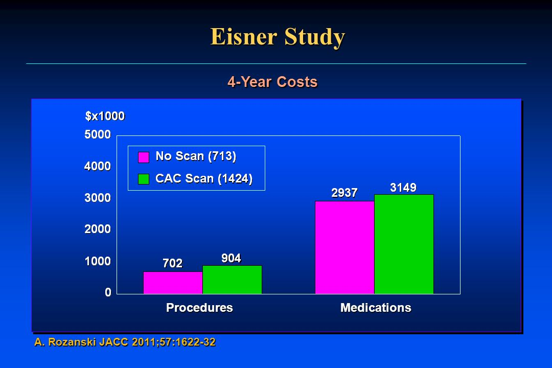 Eisner Study 4-Year Costs Procedures Medications