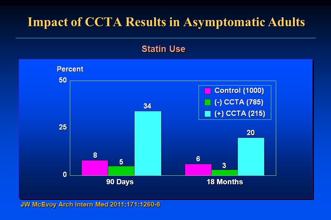 Impact of CCTA Results in Asymptomatic Adults
