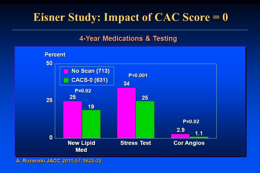 Eisner Study: Impact of CAC Score = 0