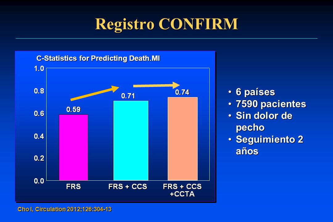 Registro CONFIRM 6 países 7590 pacientes Sin dolor de pecho