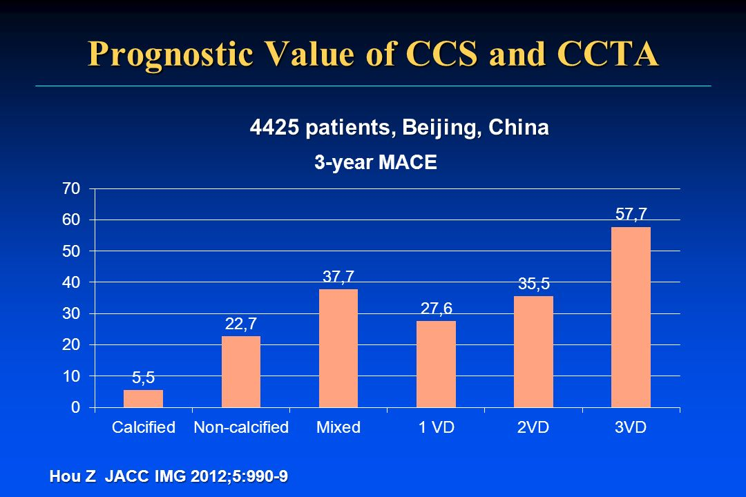 Prognostic Value of CCS and CCTA