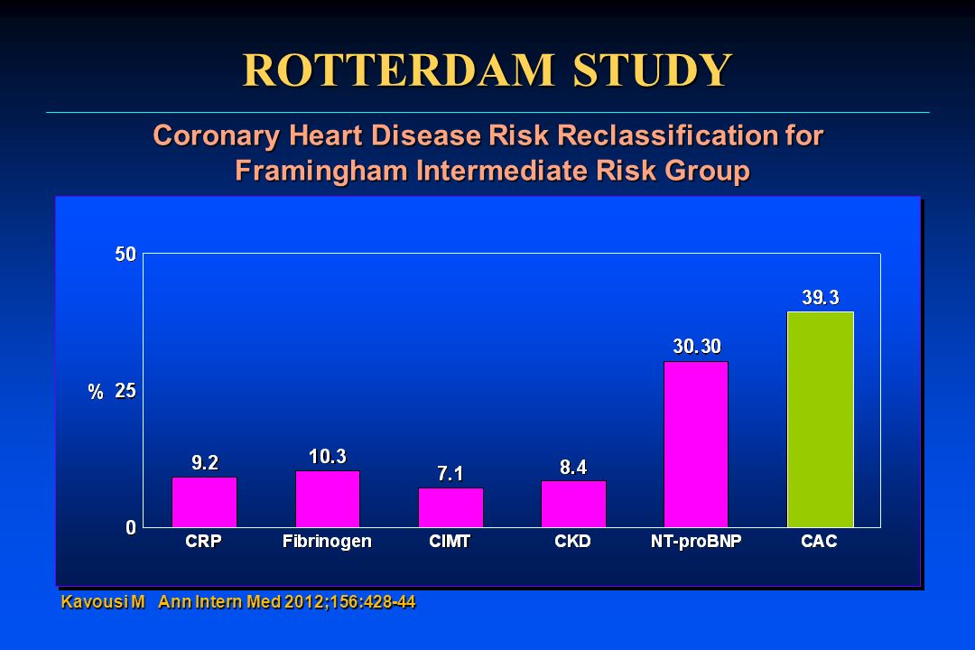 ROTTERDAM STUDY Coronary Heart Disease Risk Reclassification for Framingham Intermediate Risk Group.