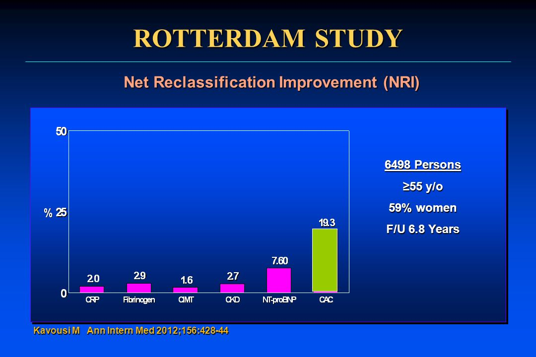 Net Reclassification Improvement (NRI)