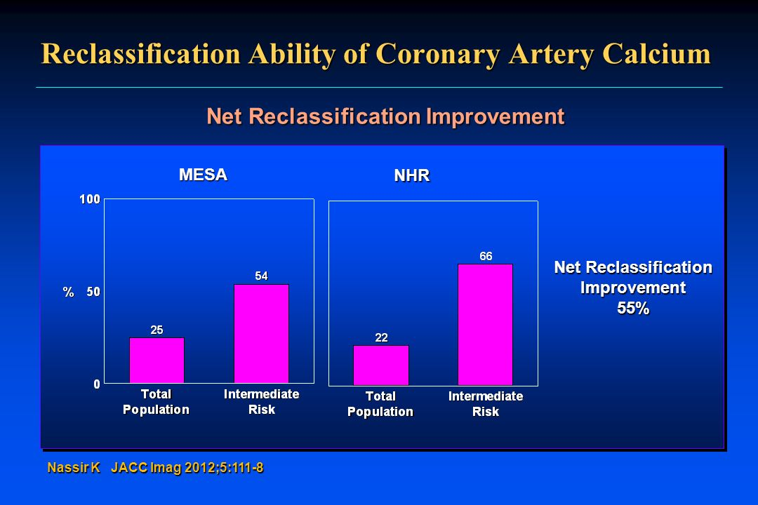 Reclassification Ability of Coronary Artery Calcium