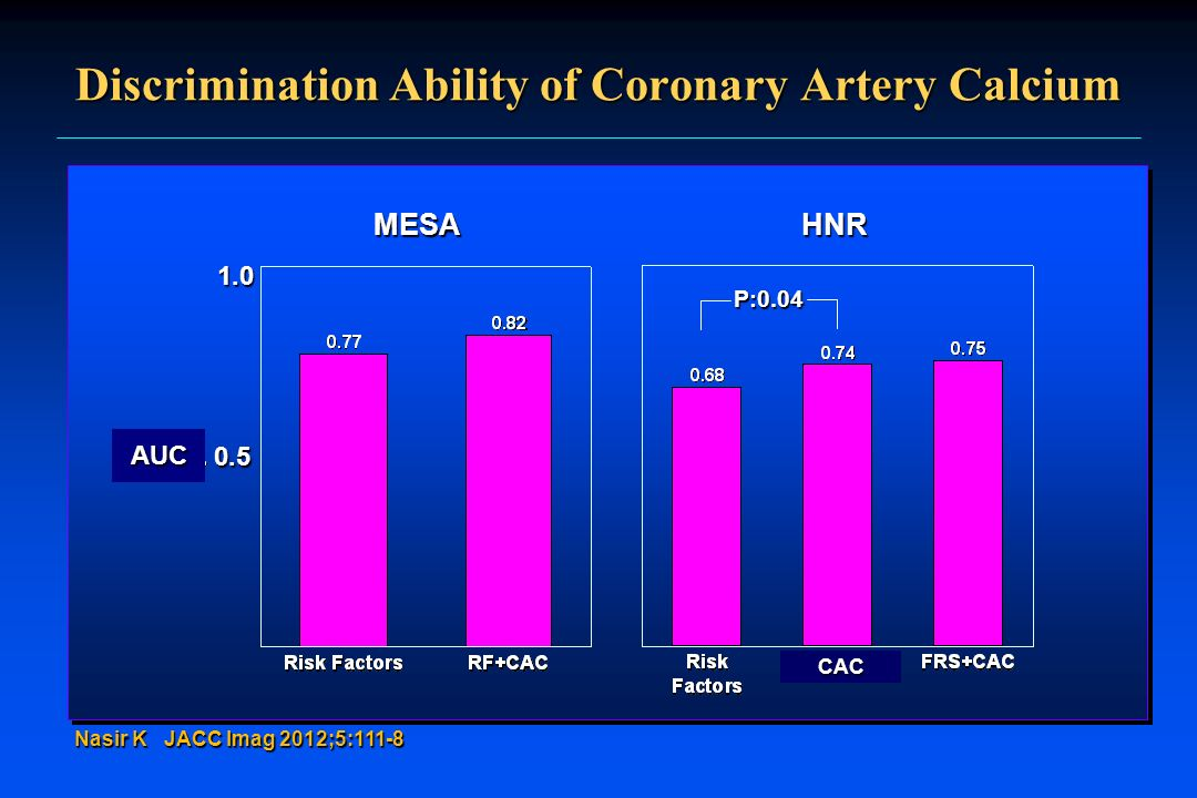 Discrimination Ability of Coronary Artery Calcium
