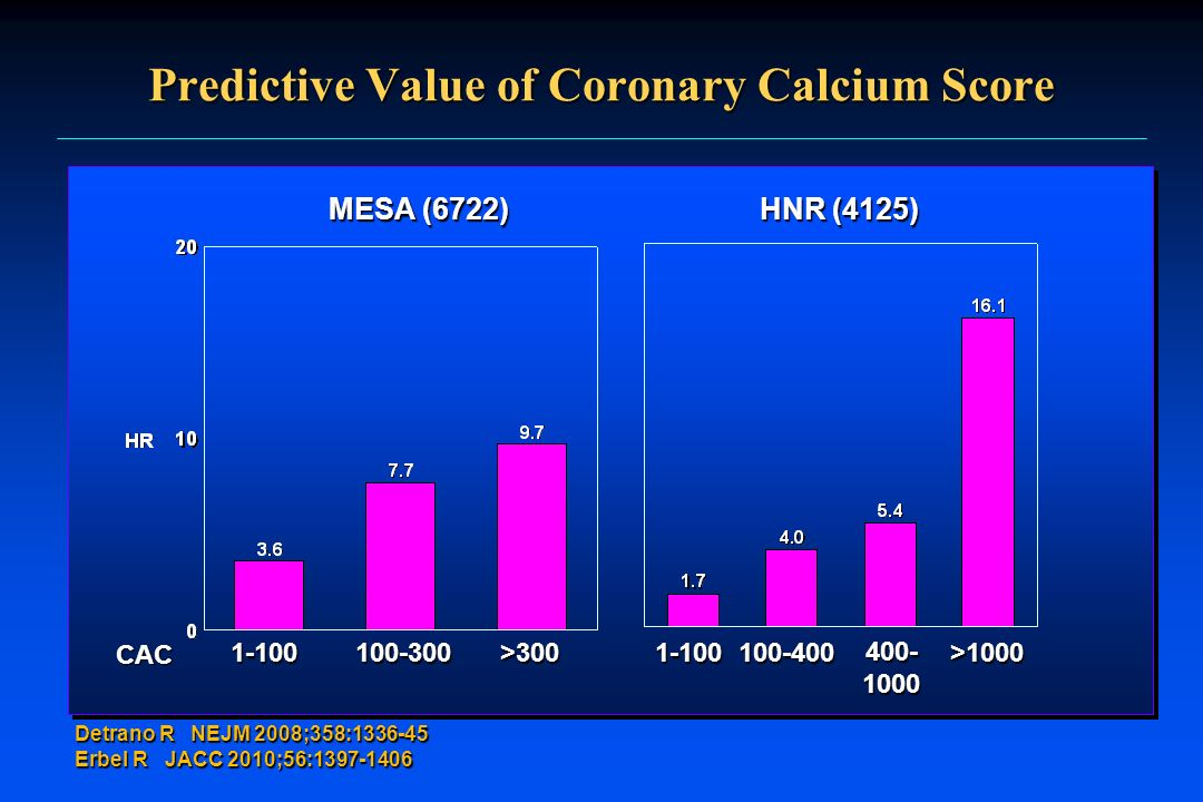 Predictive Value of Coronary Calcium Score