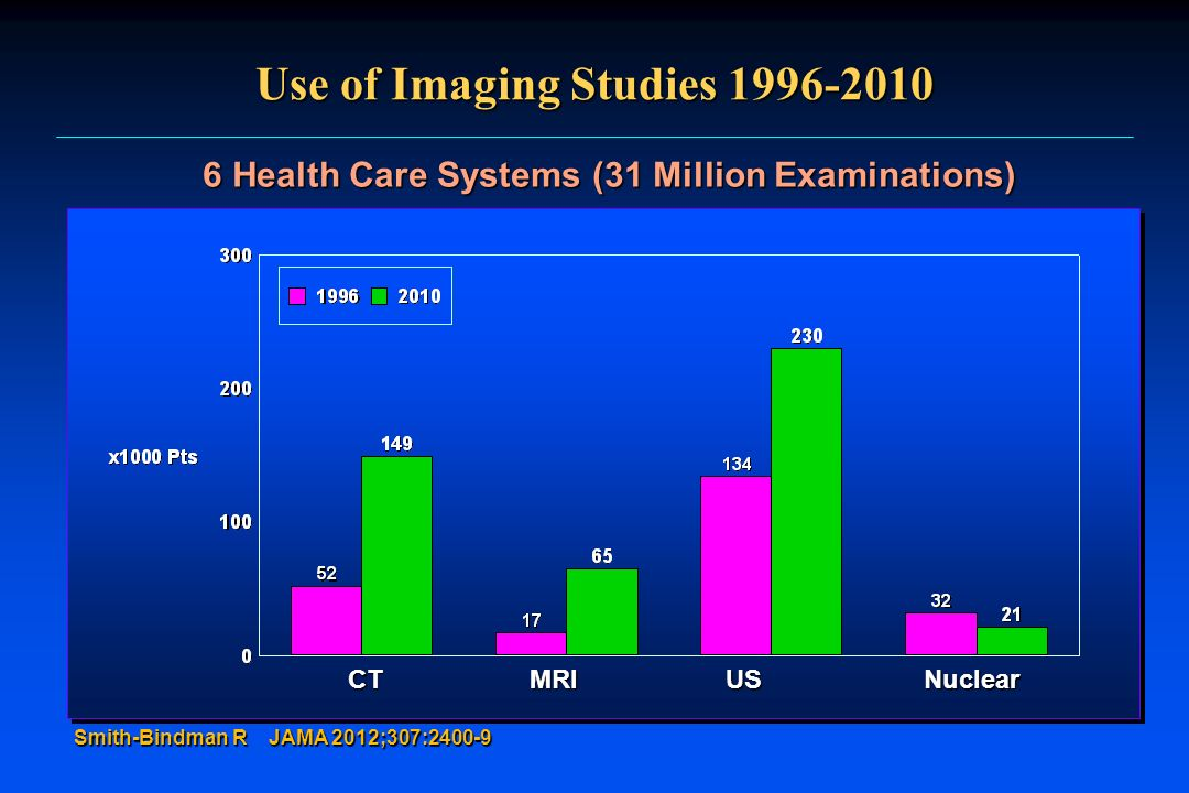 Use of Imaging Studies 1996-2010
