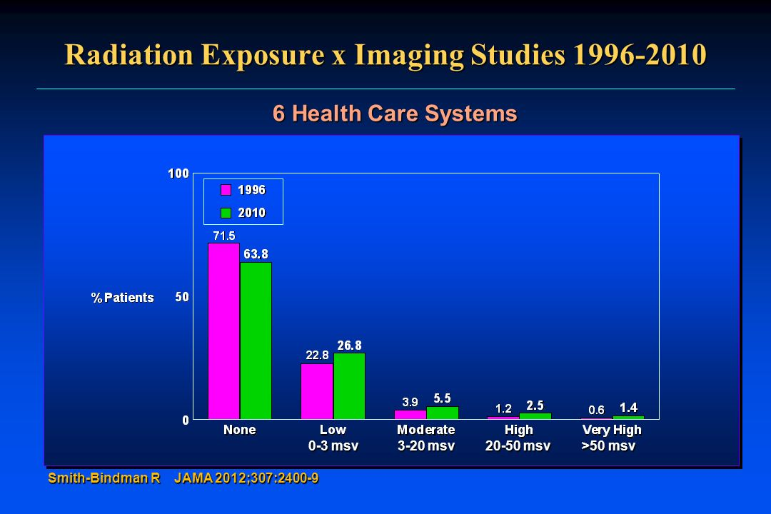 Radiation Exposure x Imaging Studies 1996-2010