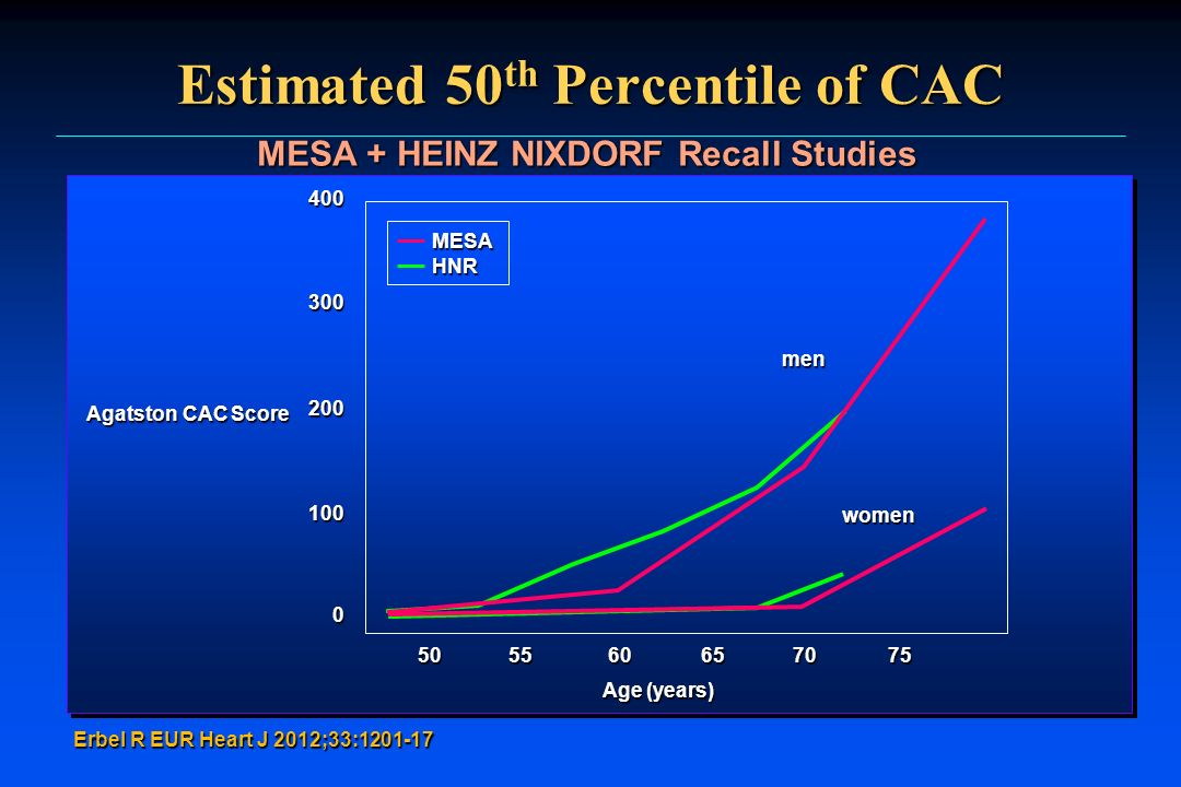 Estimated 50th Percentile of CAC