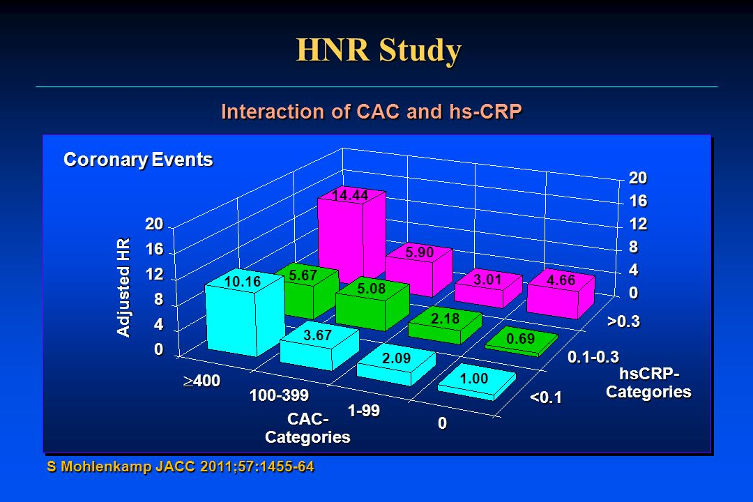 Interaction of CAC and hs-CRP