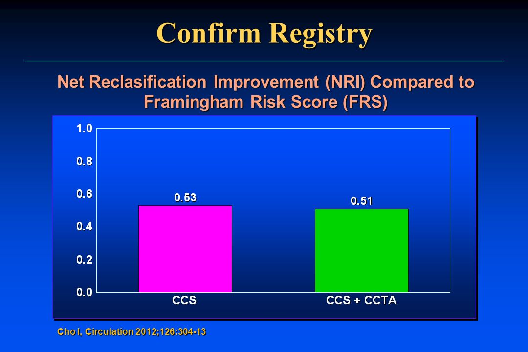 Confirm Registry Net Reclasification Improvement (NRI) Compared to Framingham Risk Score (FRS) Cho I, Circulation 2012;126:304-13.
