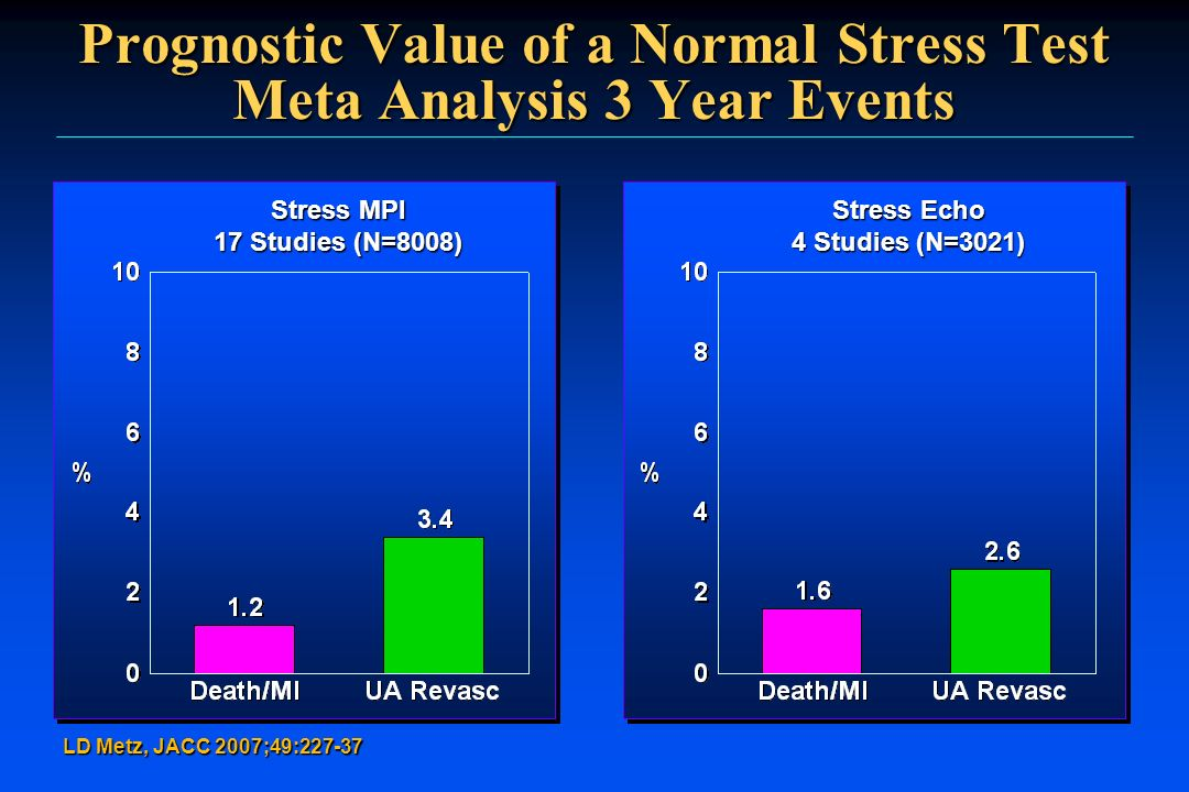 Prognostic Value of a Normal Stress Test Meta Analysis 3 Year Events