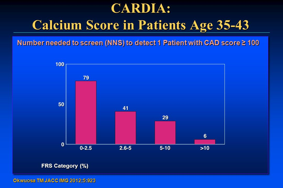 CARDIA: Calcium Score in Patients Age 35-43