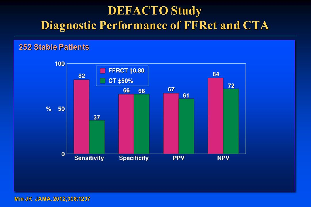 DEFACTO Study Diagnostic Performance of FFRct and CTA