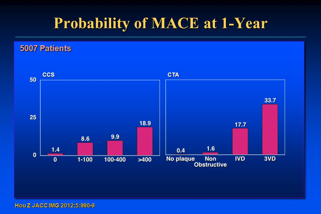 Probability of MACE at 1-Year