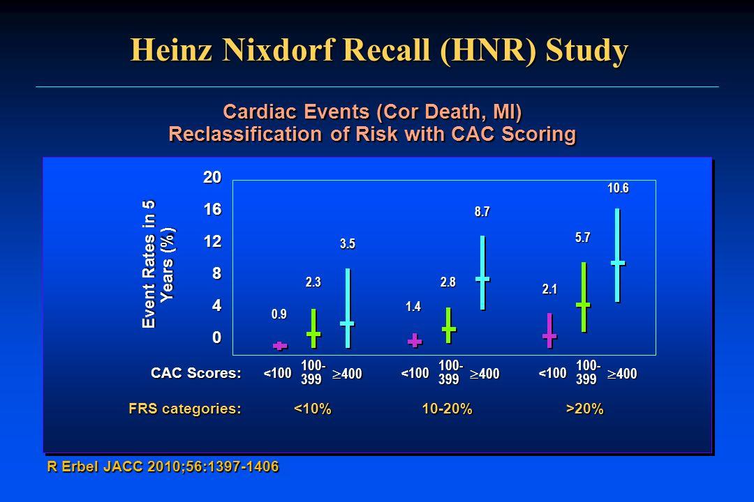 Heinz Nixdorf Recall (HNR) Study